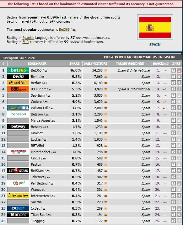 spain available bookmakers