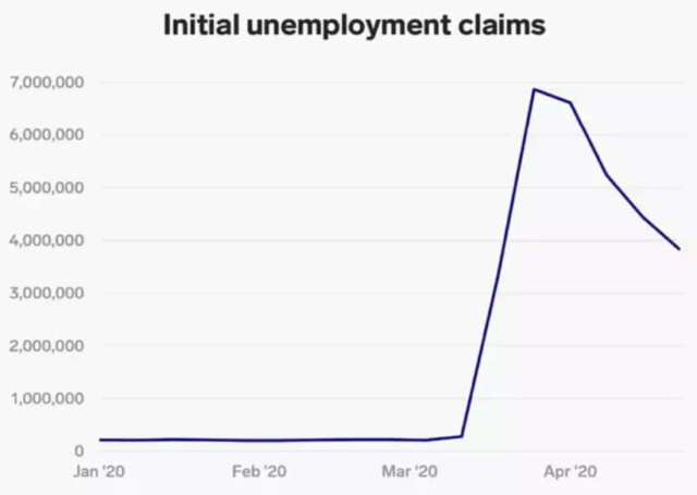 G7 initial unemployment claims corona virus