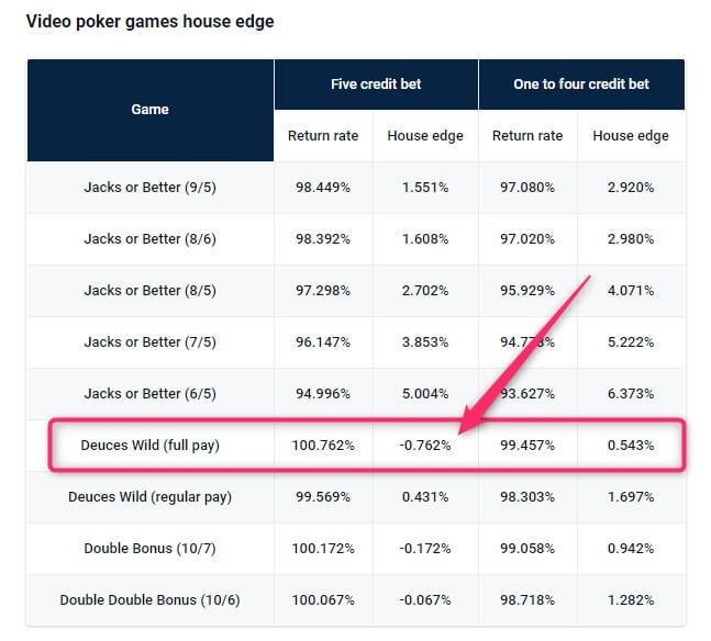 video poker negative house edge deuces wild