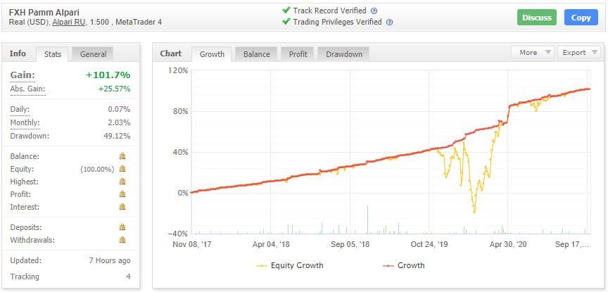 FX Hunter EA myfxbook chart