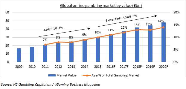 global gambling market growth