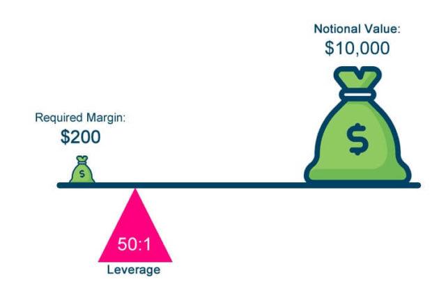 pamm investment leverage