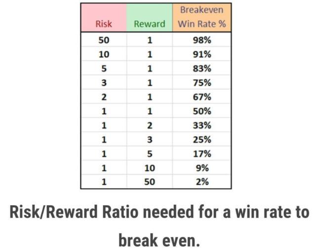pamm risk reward ration for break even