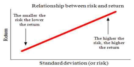 risk return relationship