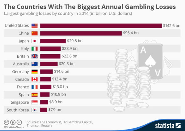 gambling loss by country