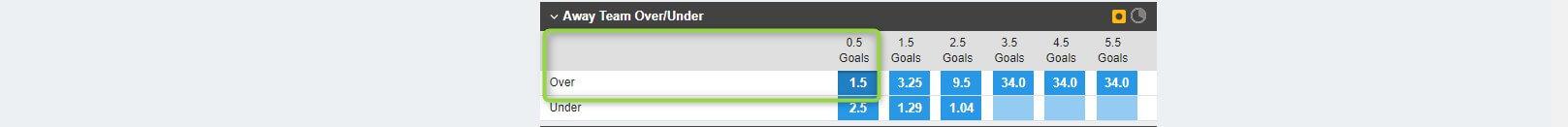 betfair same game multi over score market