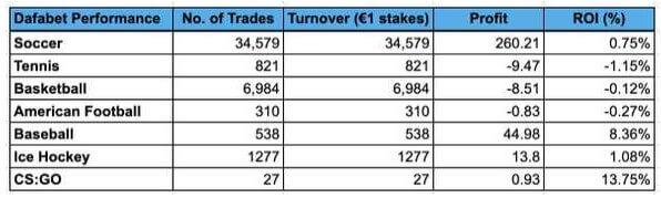 dafabet trademate performance