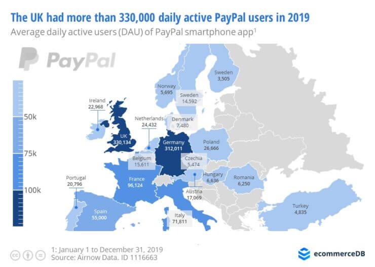 paypal usage europe