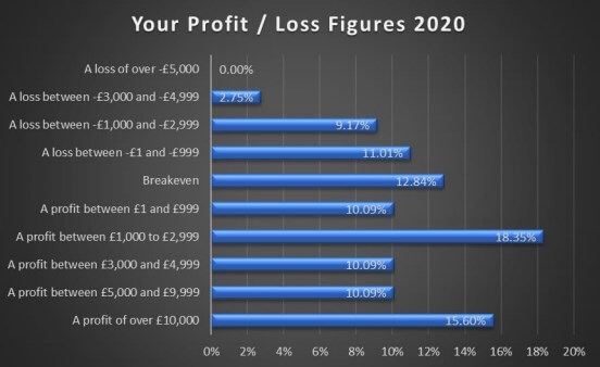 sbc member profit and loss breakdown