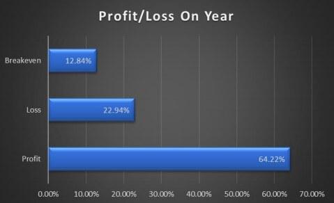 sbc member profit and loss