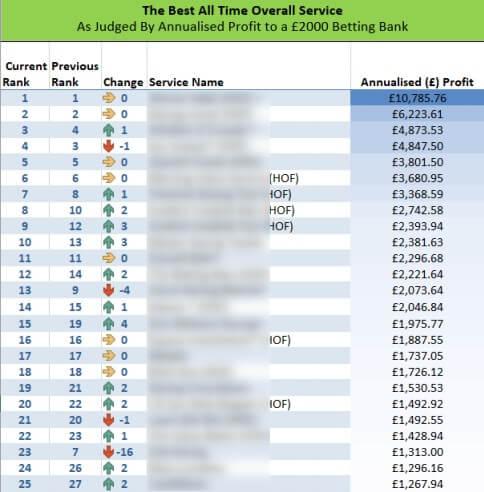 sbc tipster profit annualized returns ranking