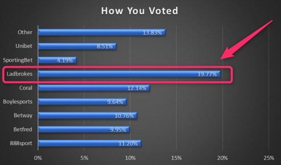 worst bookmaker ladbrokes voting result