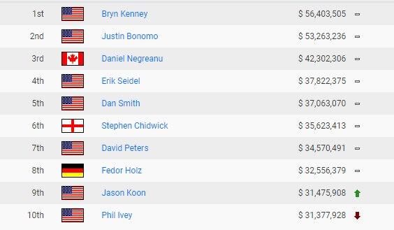 poker earnings all time ranking