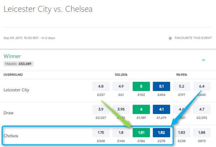 Bet Exchange SMarkets Chelsea Odds