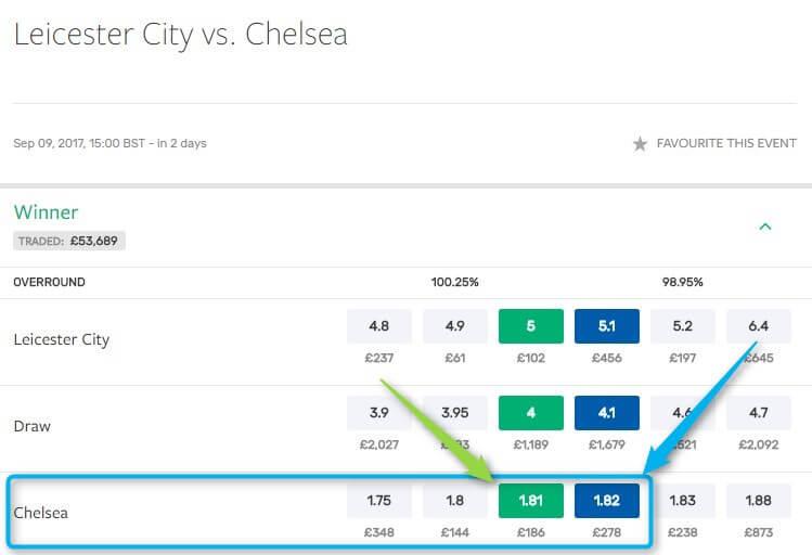 Bet Exchange SMarkets Chelsea Odds